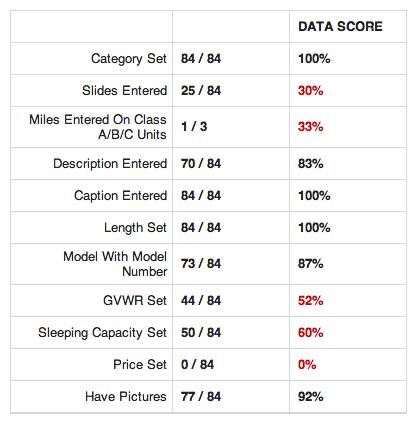 data-score-poor
